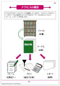 Accessの研修用テキスト例